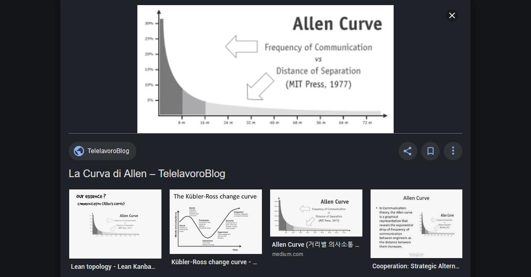 La Curva di Allen
